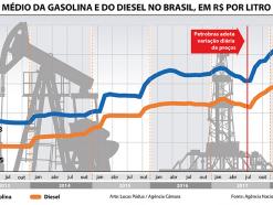 Governo deve estudar medidas para reduzir flutuação nos preços dos combustíveis